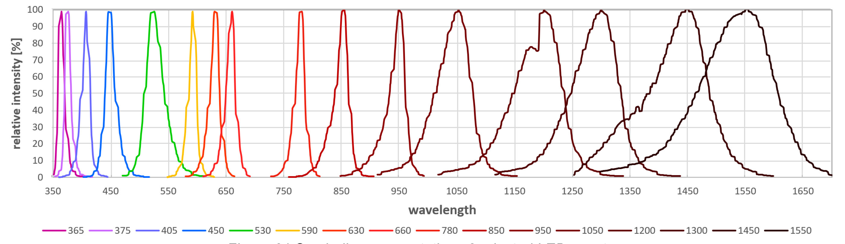 Symbolic representation of selected LED spectra